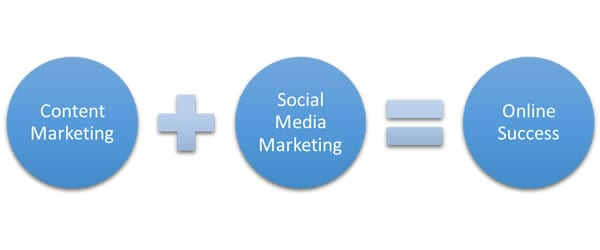 Difference Between Social media Marketing and Content Marketing
